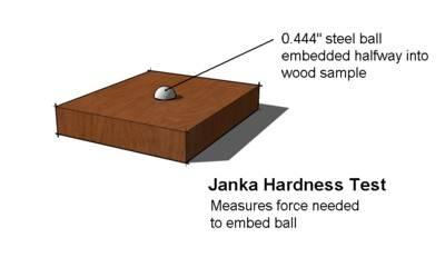 Janka Hardness Scale